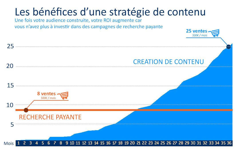 Les bénéfices durables d'une stratégie de contenu