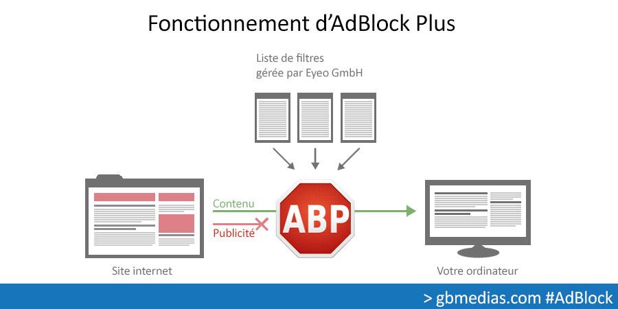 fonctionnement-adblock-plus