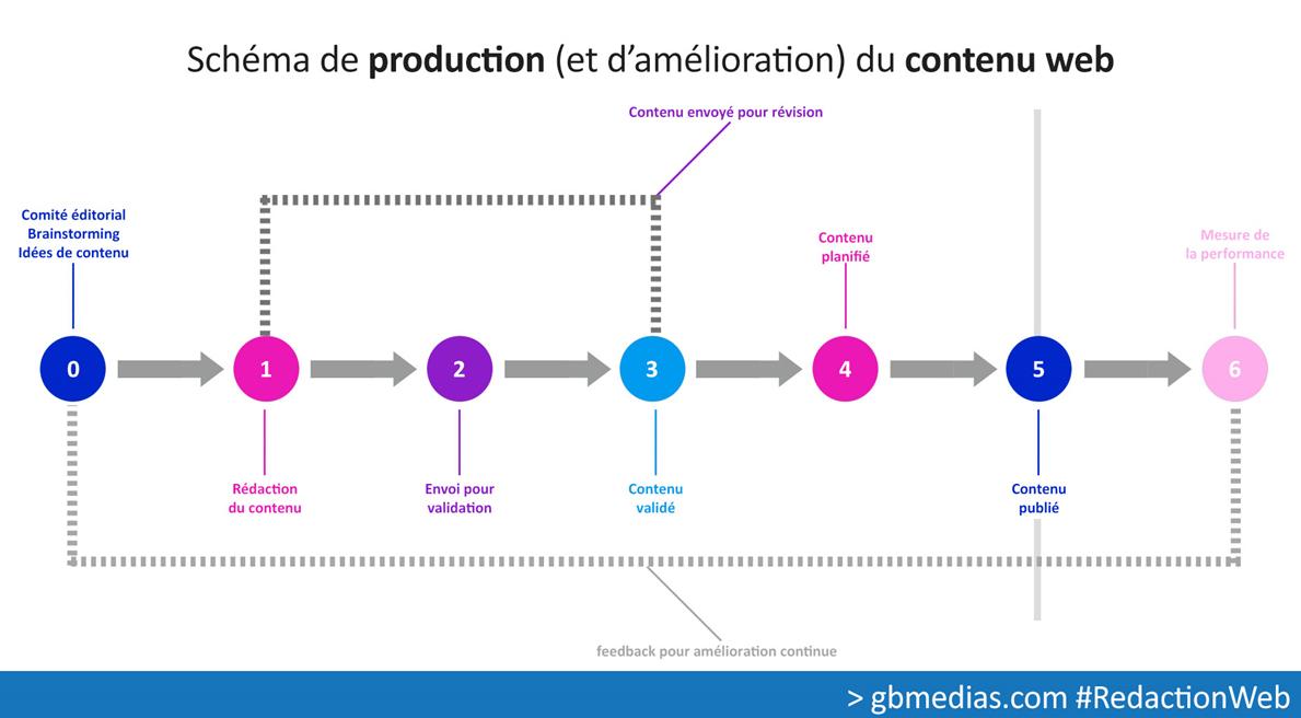 Stratégie de contenu : le schéma de production d'un contenu web